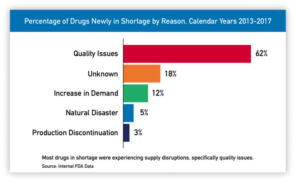 Figure 1 - Drug Shortages