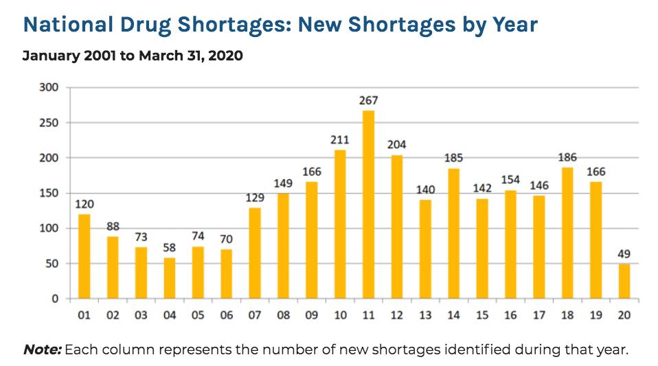Figure 2 - Drug Shortages
