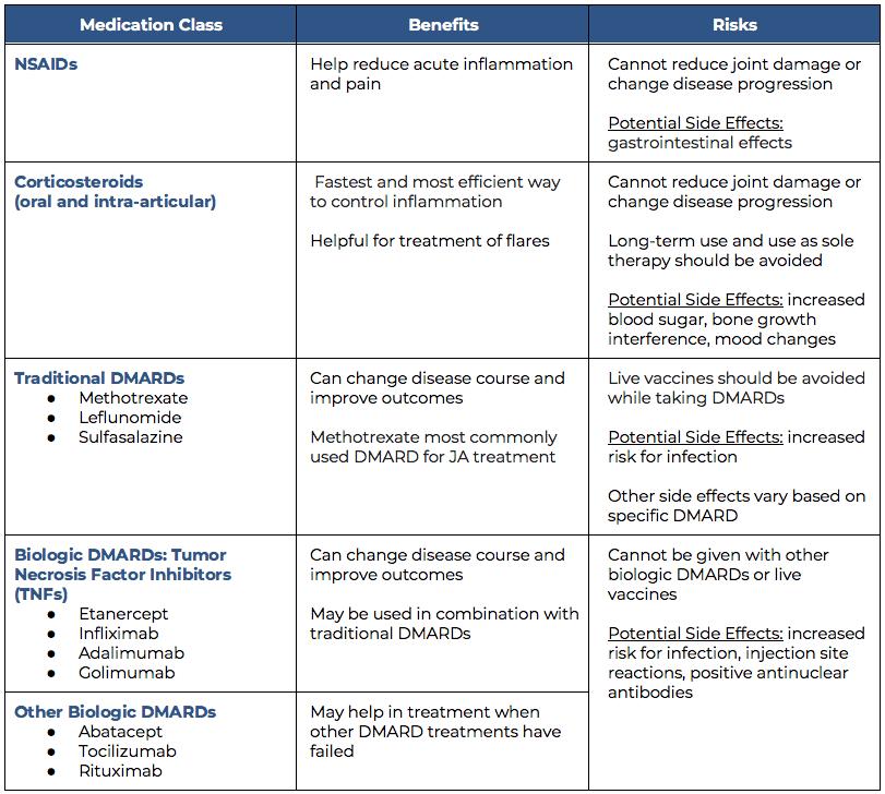 Chart Traditional Prescription Therapies